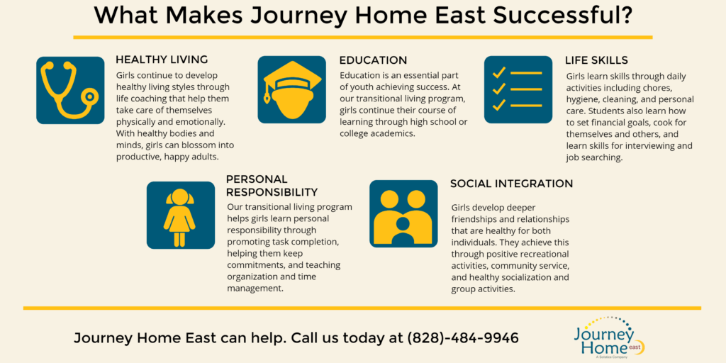 Transitional Living Program for Young Adults – Journey Home East